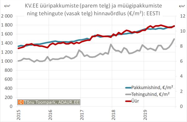 KV.EE üüripakkumiste (parem telg) ja müügipakkumiste ning tehingute (vasak telg) hinnavõrdlus: Eesti