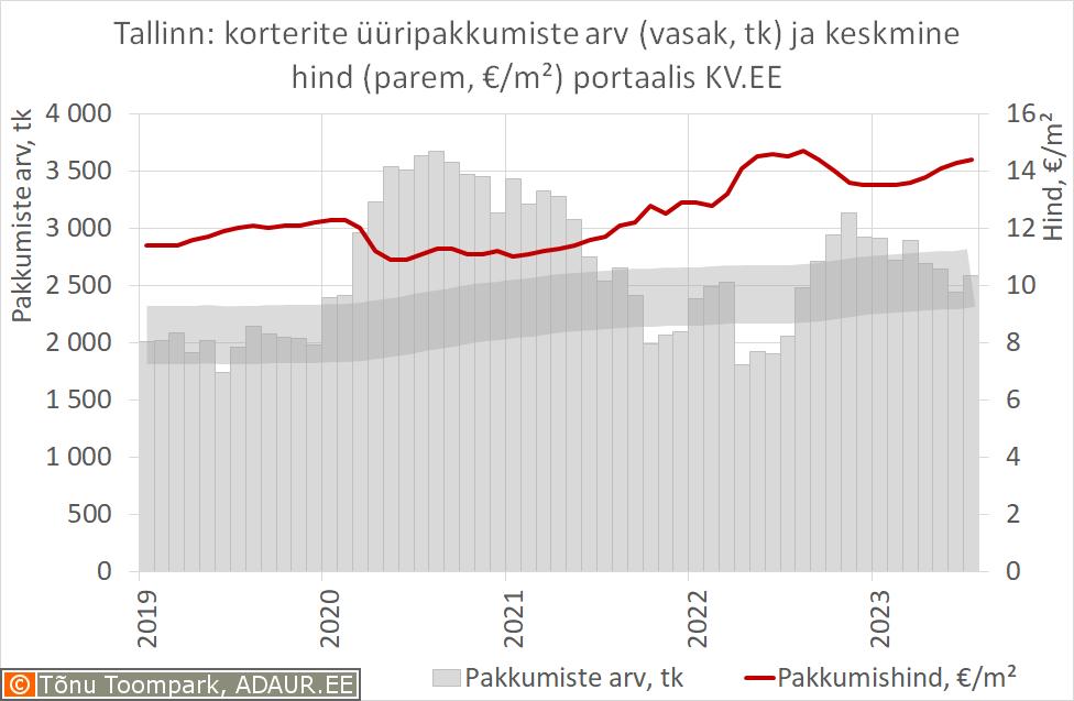 Eesti: korterite üüripakkumiste arv (vasak, tk) ja keskmine hind (parem, €/m²) portaalis KV.EE