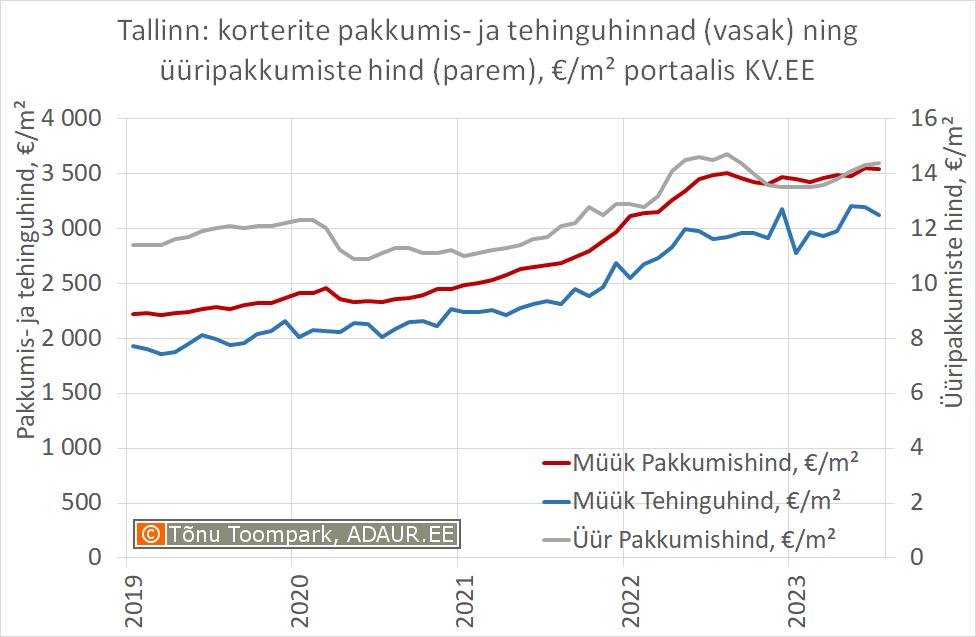 Eesti: korterite pakkumis- ja tehinguhinnad (vasak) ning üüripakkumiste hind (parem), €/m² portaalis KV.EE