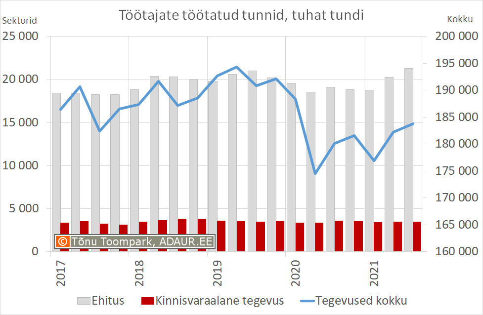 Keskmine tööga hõivatud isikute arv
