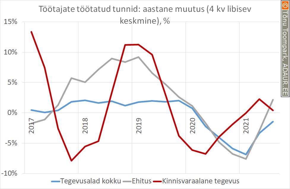 Tööga hõivatud isikute arvu aastane muutus, %