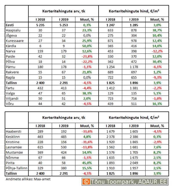 Korteritehingute arv (tk) ja keskmine hind (€/m²) ning nende aastased muutused (%) maakonnakeskustes ja Tallinnas linnaositi