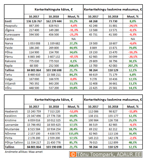 Korteritehingute käive (€) ja keskmine maksumus (€) ning nende aastased muutused (%) maakonnakeskustes ja Tallinnas linnaositi