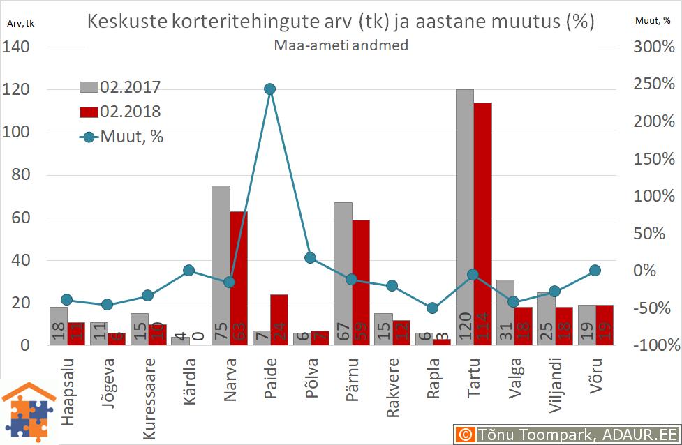 Maakonnakeskuste korteritehingute arv (tk) ja aastane muutus (%)