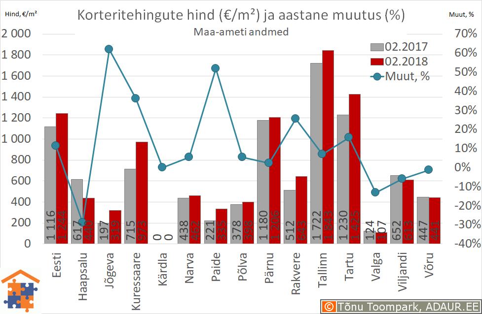 Maakonnakeskuste korteritehingute keskmine hind (€/m²) ja aastane muutus (%)