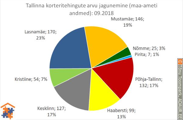 Tallinna korteritehingute arvu jagunemine linnaosade vahel (linnaosa / tehingute arv / tehingute osakaal)