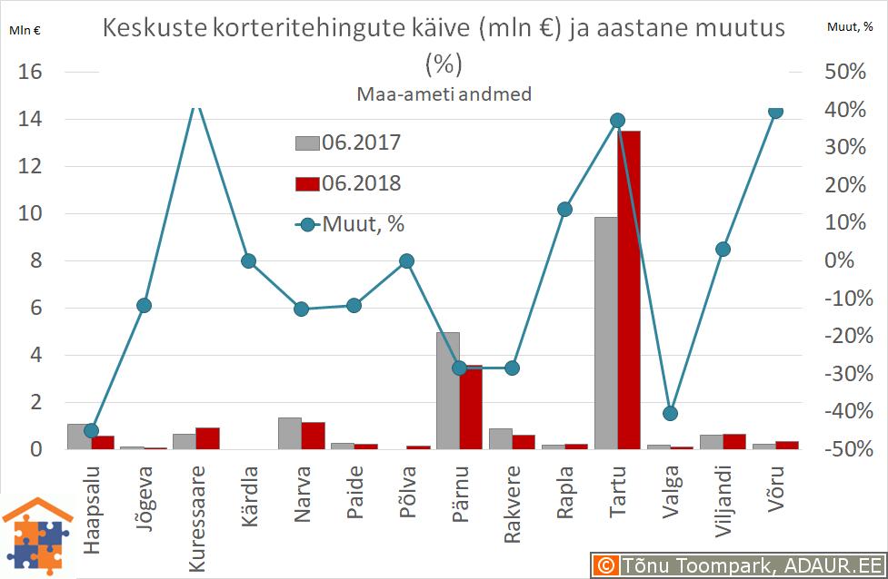 Maakonnakeskuste korteritehingute käive (€) ja aastane muutus (%)