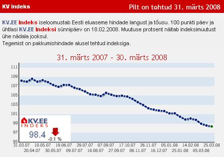 KV.EE indeks 31.03.2008