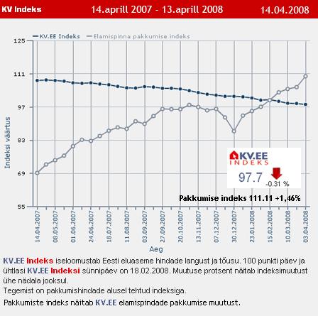 KV.EE Indeks ja pakkumiste indeks