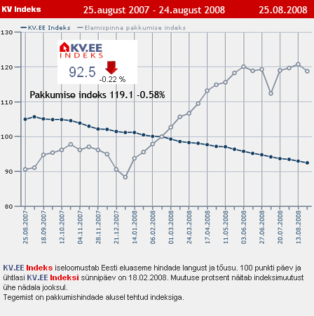 KV.EE Indeks