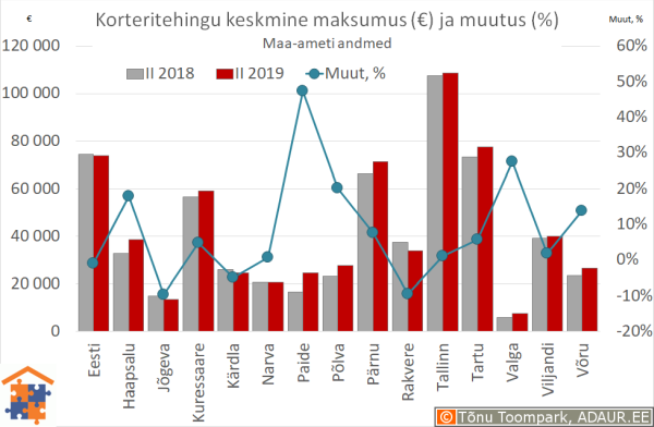 Maakonnakeskuste korteritehingute keskmine maksumus (€) ja aastane muutus (%)