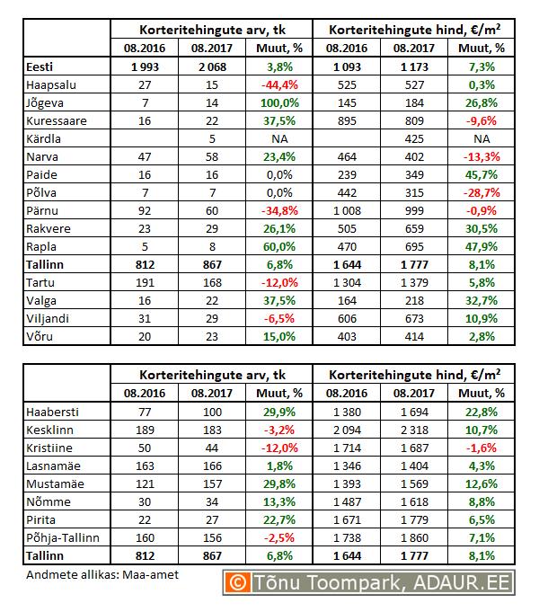Korteritehingute arv (tk) ja keskmine hind (€/m²) ning nende muutused (%)
