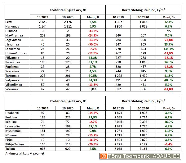 Korteritehingute arv (tk) ja keskmine hind (€/m²) ning nende aastased muutused (%) maakondades ja Tallinnas linnaositi