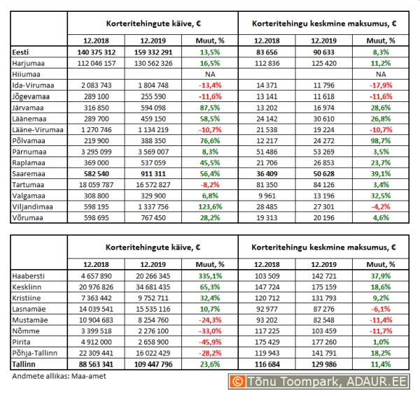 Korteritehingute käive (€) ja keskmine maksumus (€) ning nende aastased muutused (%) maakondades ja Tallinnas linnaositi