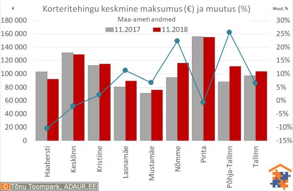 Tallinna korteritehingute keskmine maksumus (€) ja aastane muutus (%)