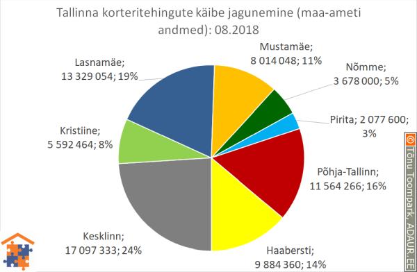 Tallinna korteritehingute käibe jagunemine linnaosade vahel (linnaosa / tehingute käive / käibe osakaal)