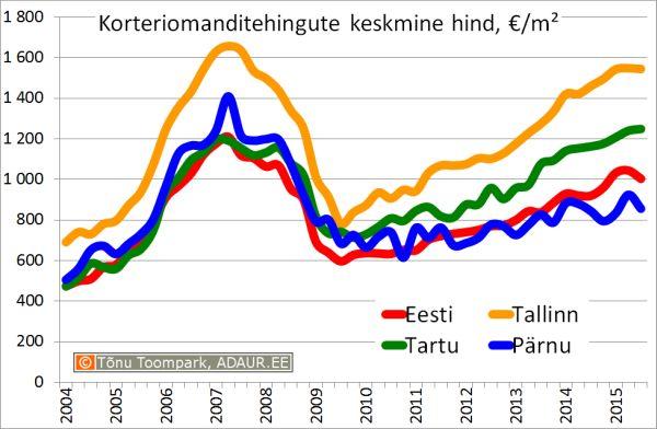Korteriomanditehingute keskmine hind, €/m2