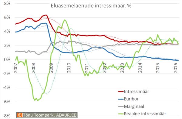 Eluasemelaenu intressimäär, euribor, marginaal, %