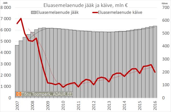 Eluasemelaenude jääk ja käive, mln €