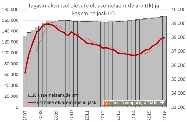 Tagasimaksmisel olevate eluasemelaenude arve ja keskmine jk