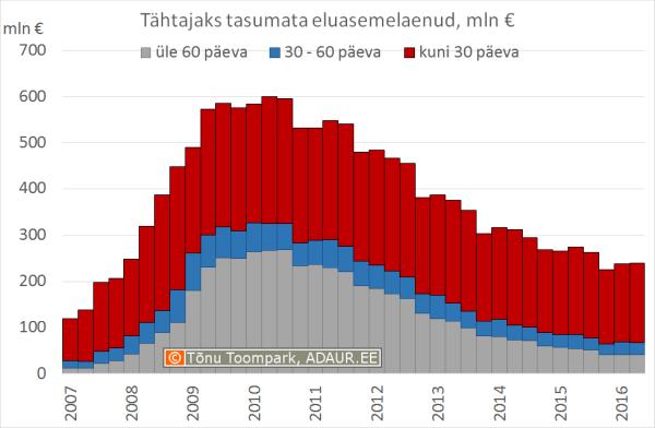 Tähtajaks tasumata eluasemelaenud, mln €