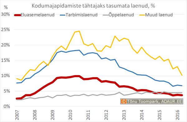Kodumajapidamiste tähtajaks tasumata laenud, %