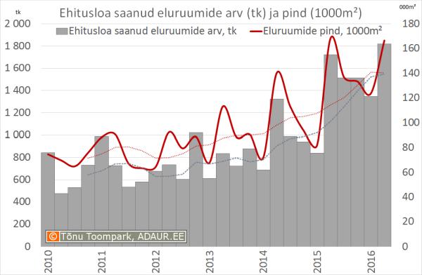 Ehitusloa saanud eluruumide arv (tk) ja pind (1000m²)