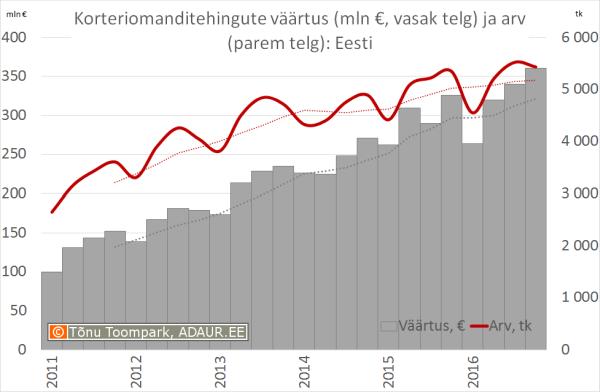 Korteriomanditehingute väärtus (mln €, vasak telg) ja arv (parem telg)