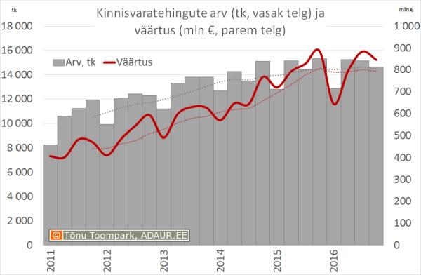Kinnisvaratehingute väärtus (mln €, vasak telg) ja arv (parem telg)