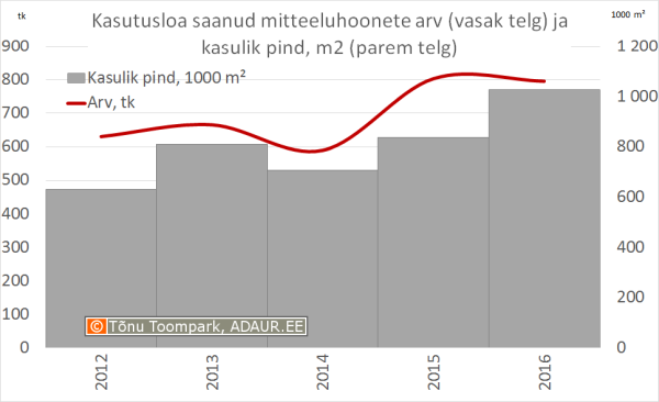 Kasutusloa saanud mitteeluhoonete arv (vasak telg) ja kasulik pind, m² (parem telg)