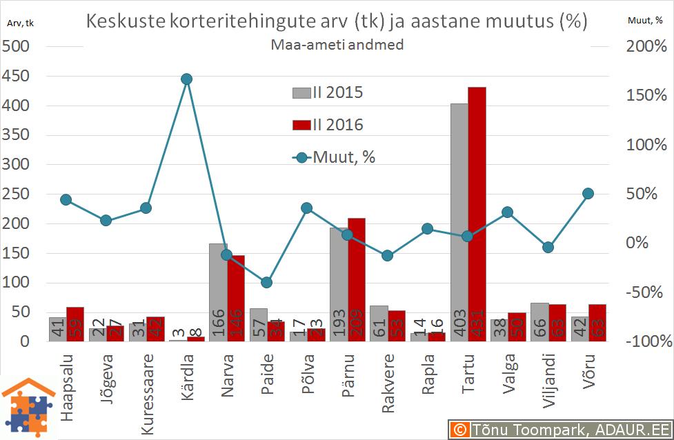 Eesti maakonnakeskuste korteritehingute arv (tk) ja selle muutus (%)