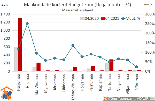 Maakondade korteritehingute arv (tk) ja aastane muutus (%)