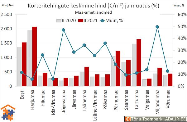 Maakondade korteritehingute keskmine hind (€/m²) ja aastane muutus (%)