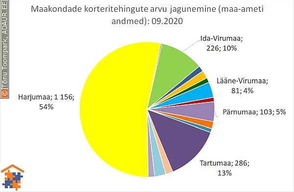Maakondade korteritehingute arvu jagunemine (%)