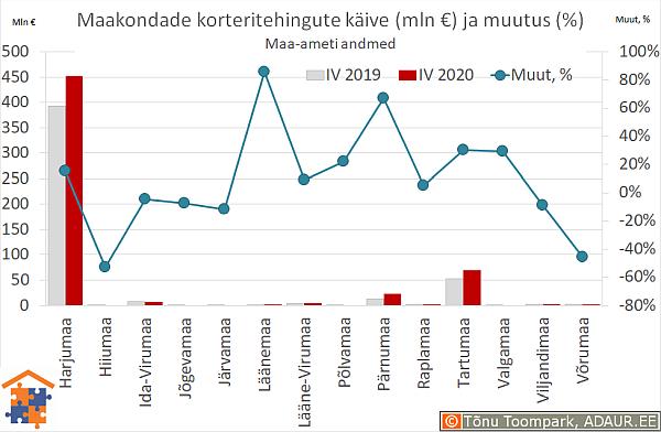 Maakondade korteritehingute käive (€) ja aastane muutus (%)