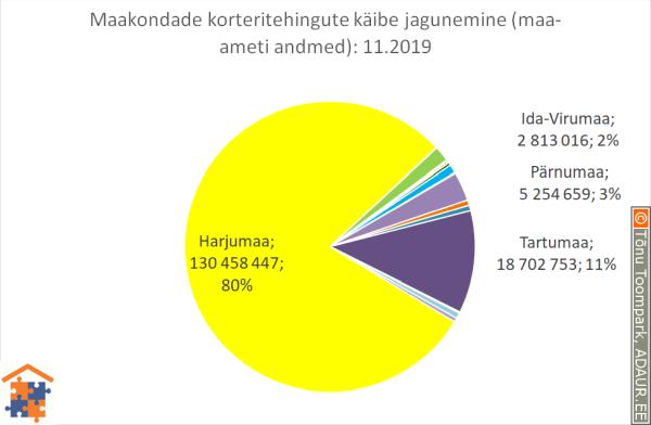 Maakondade korteritehingute käibe jagunemine (%)