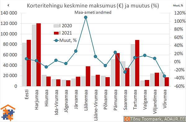 Maakondade korteritehingute keskmine maksumus (€) ja aastane muutus (%)