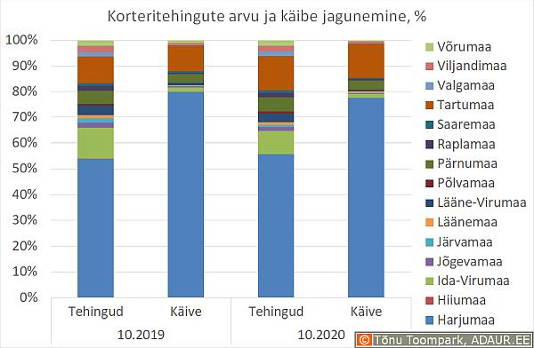 Korteritehingute arvu ja käibe jagunemine, %