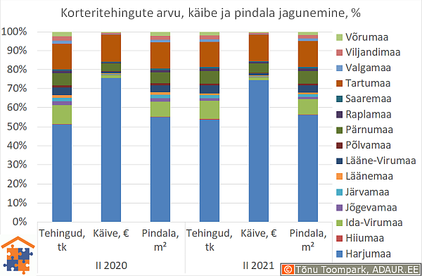 Korteritehingute arvu, käibe ja pindala jagunemine, %
