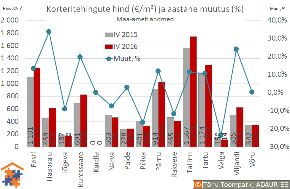 Eesti maakonnakeskuste korteritehingute keskmine hind (€/m²) ja selle muutus (%)