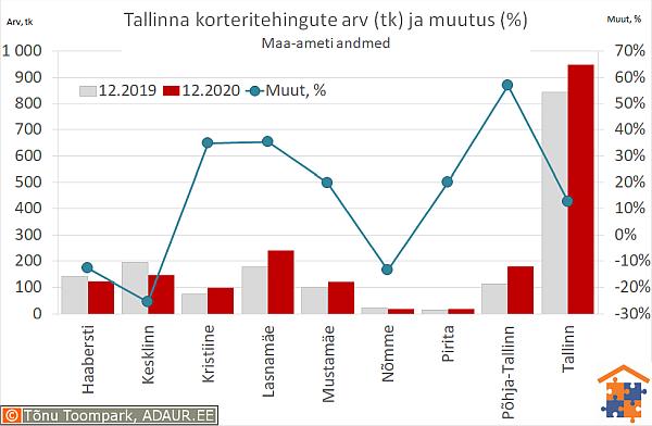 Tallinna korteritehingute arv (tk) ja aastane muutus (%)