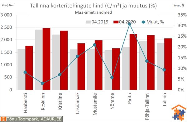 Tallinna korteritehingute keskmine hind (€/m²) ja aastane muutus (%)