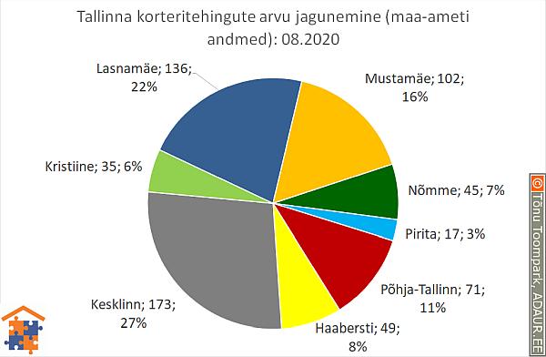 Tallinna korteritehingute arvu jagunemine (%)