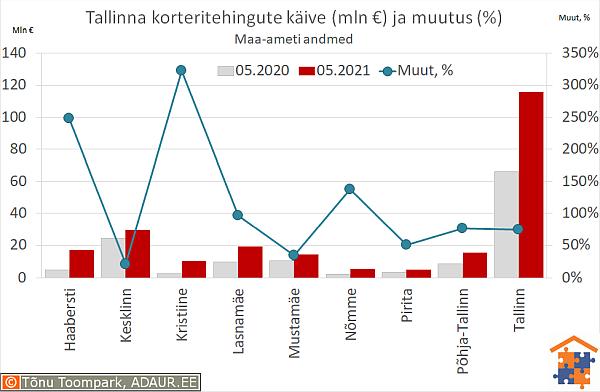 Tallinna korteritehingute käive (€) ja aastane muutus (%)