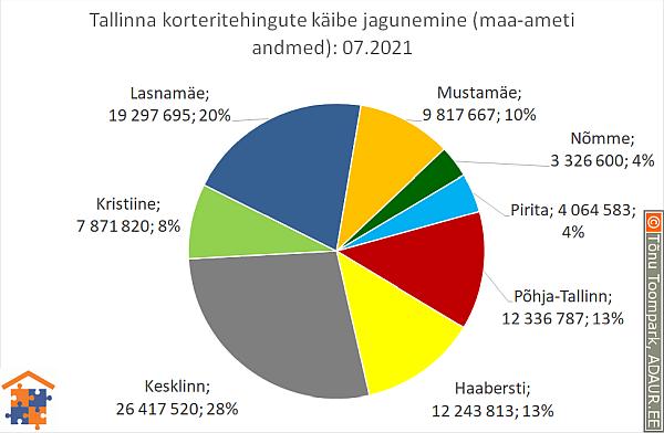 Tallinna korteritehingute käibe jagunemine (%)