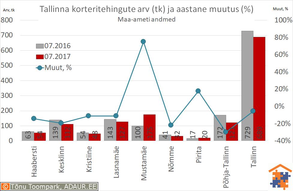 Tallinna korteritehingute arv (tk) ja selle muutus (%)