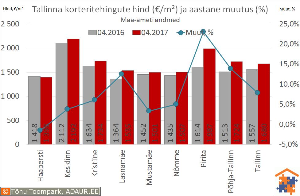 Tallinna korteritehingute keskmine hind (€/m²) ja selle muutus (%)