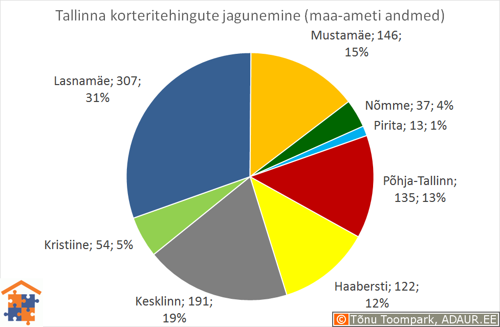 Tallinna korteritehingute jagunemine