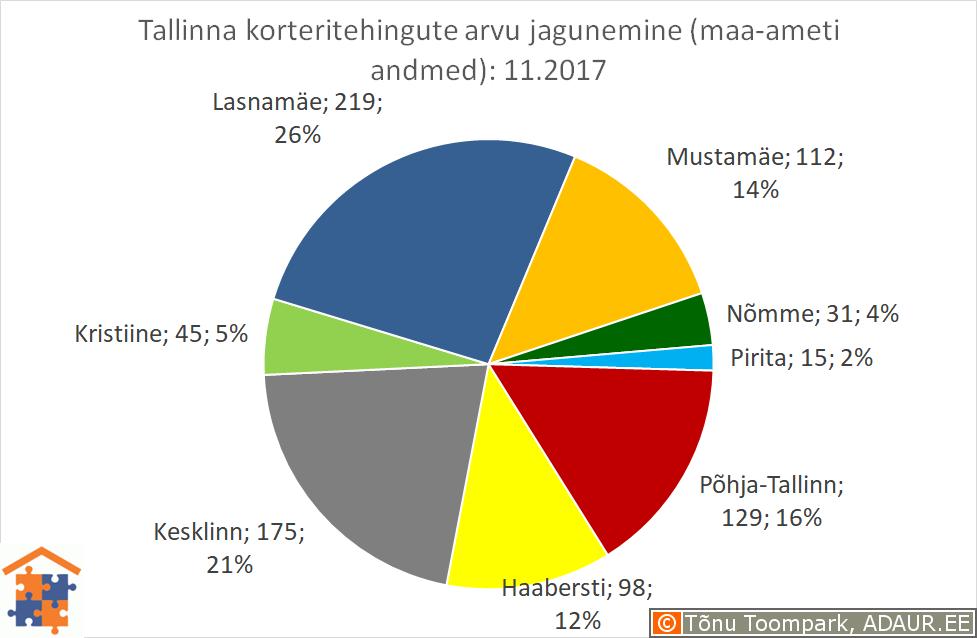 Tallinna korteritehingute arvu jagunemine