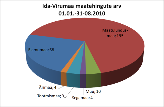 Ida-Virumaa maatehingute arv